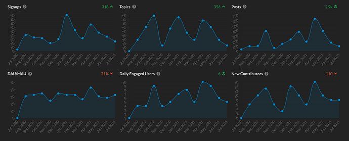 SocialHub 1 year user metrics