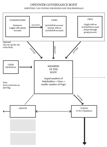 sortition-governance-model_hamish-campbell