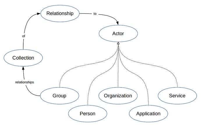 Community conceptual model