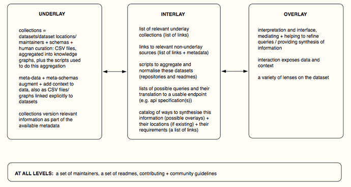 Underlay --> Interlay --> Overlay relationship depicted