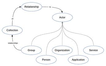 activitypub-community-extension