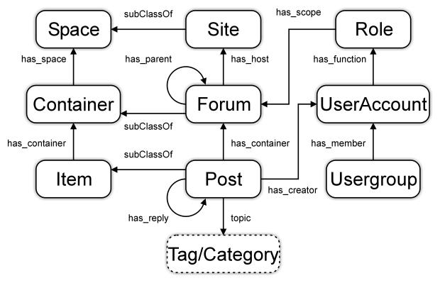 semantically-interlinked-online-community-ontology