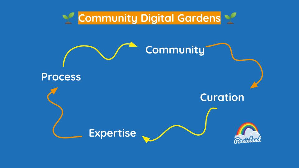 Community process cycle
