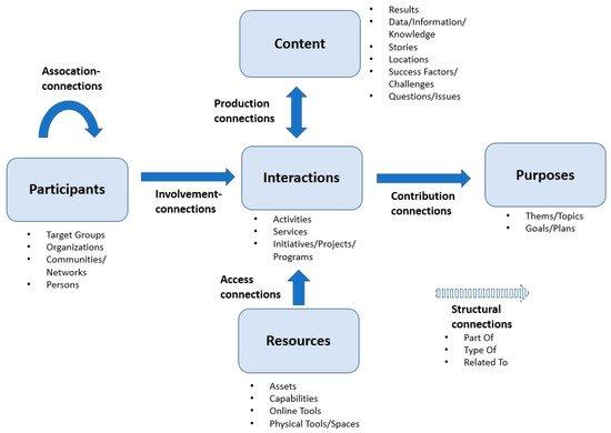 The community network conceptual model